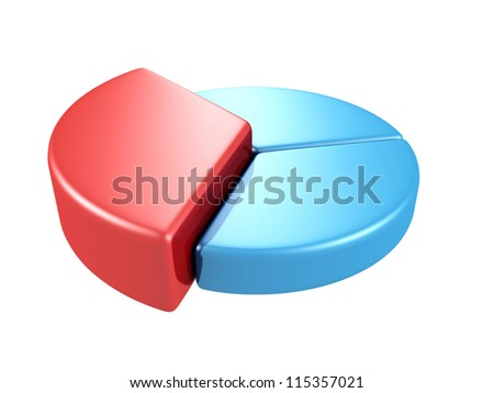 blue pie graph with one big red part on white background - stock photo