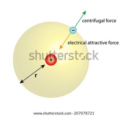 Bohr atom model stock illustration 207078721 shutterstock bohr atom model publicscrutiny Gallery