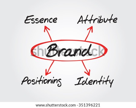 BRAND business concept, essence - attribute - positioning - identity, chart, diagram, presentation background