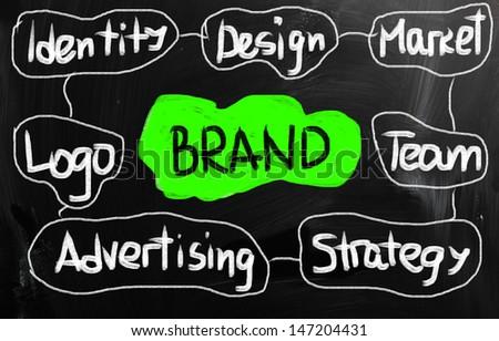 Brand concept. - stock photo