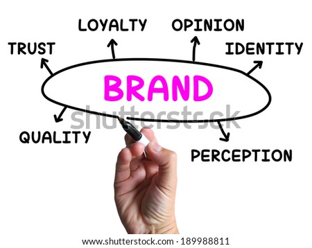 Brand Diagram Showing Company Identity And Loyalty - stock photo