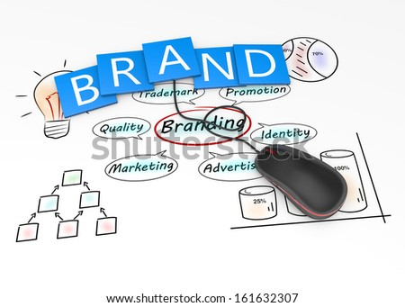 Branding and marketing as concept