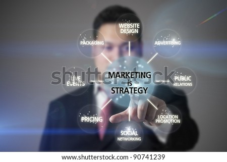 business click flowchart marketing strategy