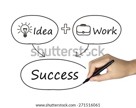 business concept drawn by human hand over white background