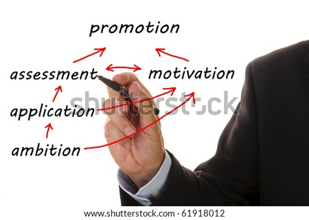 business flowchart from ambition to promotion