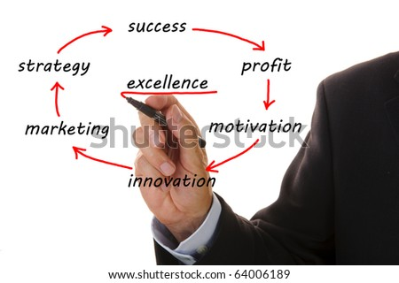 business flowchart shows marketing strategy - stock photo