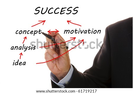 business flowchart shows the way from idea to success - stock photo