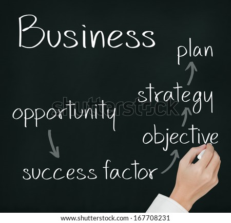 business hand writing business process concept