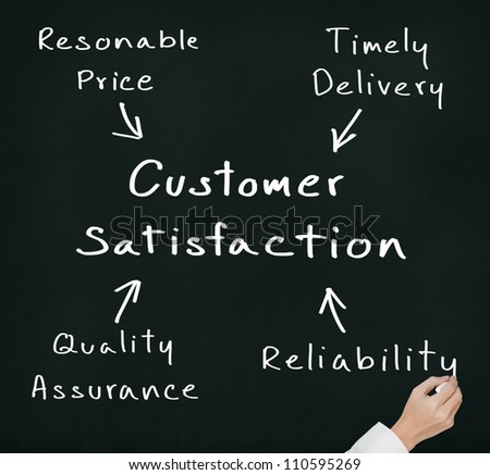 business hand writing concept of price, delivery, quality and reliability leading to customer satisfaction - stock photo