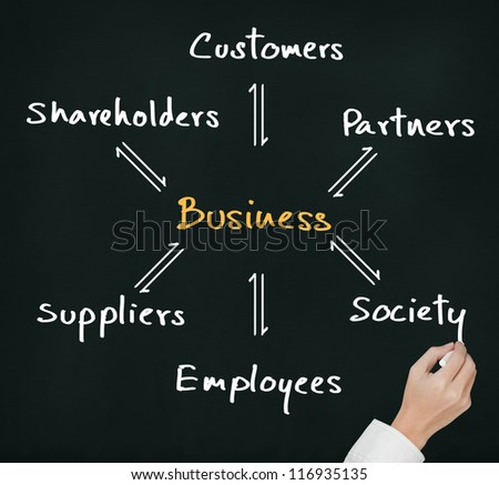 business hand writing exchange and relation process of business and customer, society, partner, employee, supplier and shareholder