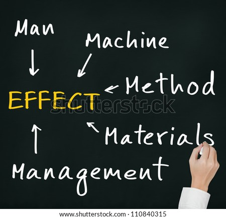 business hand writing investigation and analysis to find effect of industrial problem by man, machine,  material, management,  method and environment category