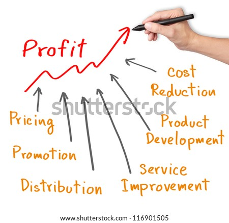business hand writing profit improvement by marketing strategy ( pricing - promotion - product development - service improvement - cost reduction - distribution ) - stock photo