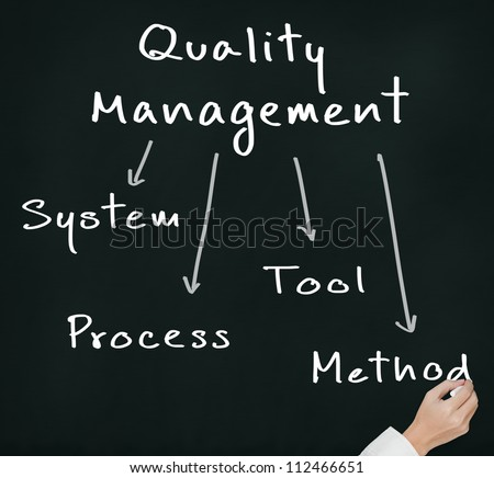 business hand writing quality management concept ( system - process - tool - method ) on chalkboard