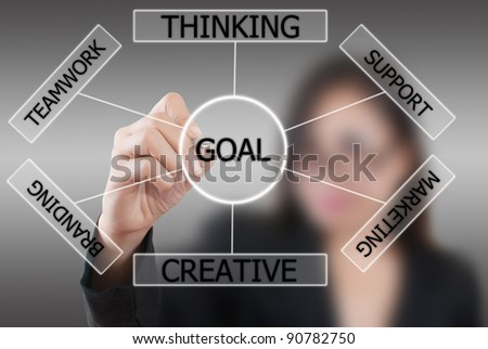 Business lady write plan to goal. - stock photo