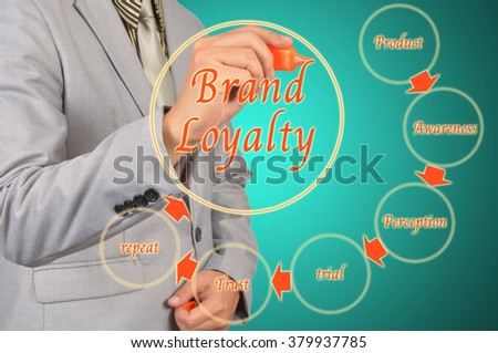 Business Man Draw Brand Loyalty Diagram Concept - stock photo