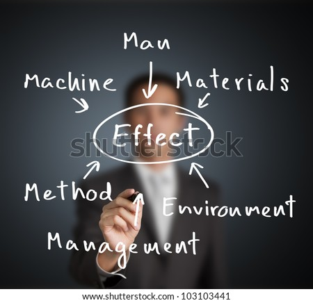 business man investigate and analyze to find effect of industrial problem by man, machine,  material, management,  method and environment category - stock photo