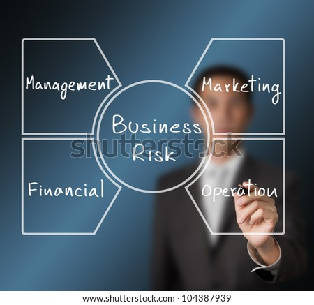 business man writing business risk diagram ( management - operation - marketing - financial ) - stock photo