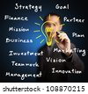 business man writing concept of business idea - stock photo