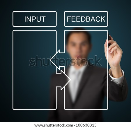 business man writing input and feedback cycle diagram - stock photo
