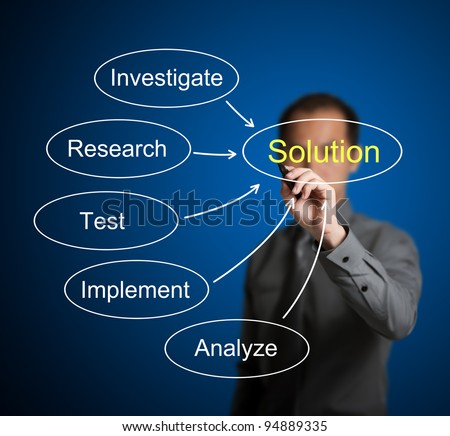 business man writing solution finding method chart which compose of investigate - research - test - implement - analyze - stock photo