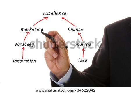 business marketing plan to excellence - stock photo