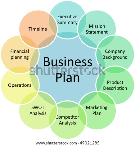 Business plan management components strategy concept diagram illustration - stock photo