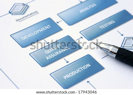 Business planning - Flowchart with actions and graphics