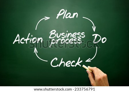 Business Process Control and Continuous improvement method, PDCA concept on blackboard - stock photo