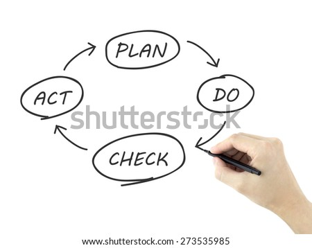 business process PDCA written by man's hand over white background - stock photo
