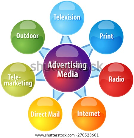 business strategy concept infographic diagram illustration of advertising media types - stock photo