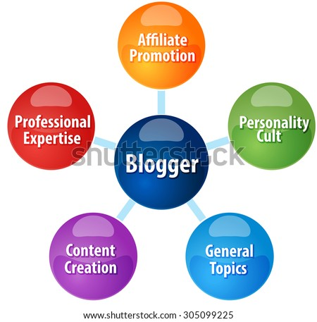 Business strategy concept infographic diagram illustration of  Blogger types qualities