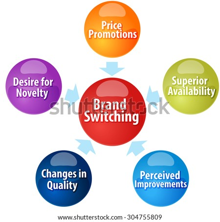 Business strategy concept infographic diagram illustration of Brand Switching marketing