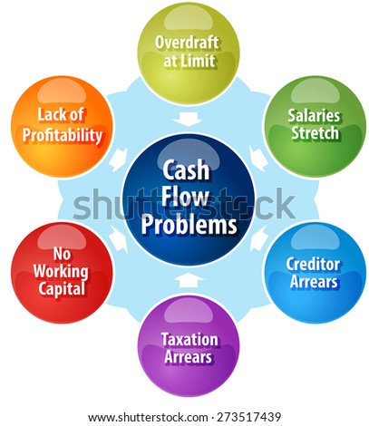 business strategy concept infographic diagram illustration of cash flow problems facing business - stock photo