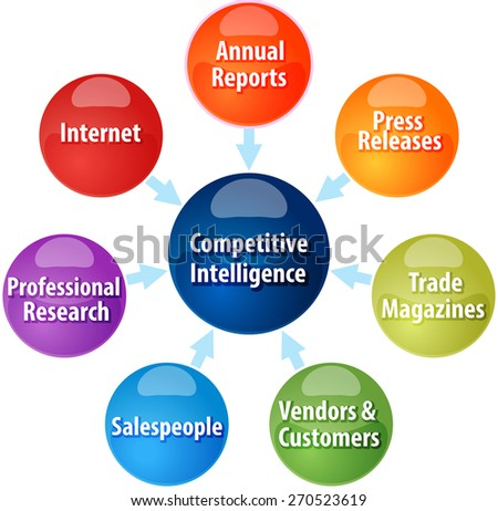 business strategy concept infographic diagram illustration of competitive intelligence sources