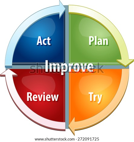 business strategy concept infographic diagram illustration of continuous improvement process - stock photo