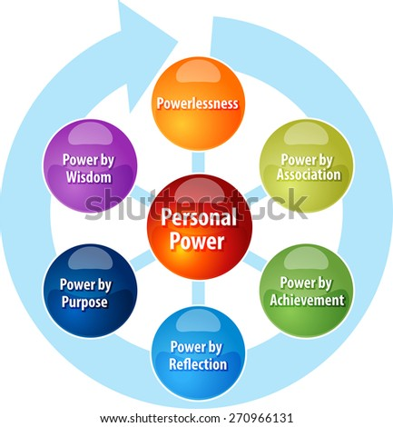 business strategy concept infographic diagram illustration of personal power stages