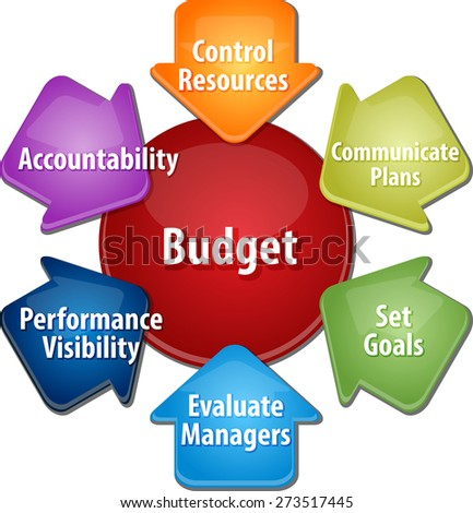 business strategy concept infographic diagram illustration of purposes of maintaining budget - stock photo