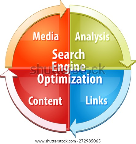 business strategy concept infographic diagram illustration of Search Engine Optimization SEO process - stock photo
