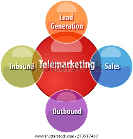 business strategy concept infographic diagram illustration of types of telemarketing - stock photo