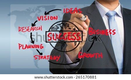 business success concept diagram hand drawing by businessman