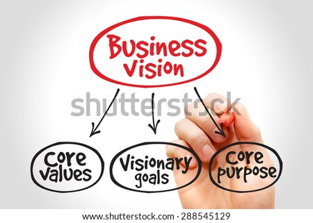 Business Vision mind map concept