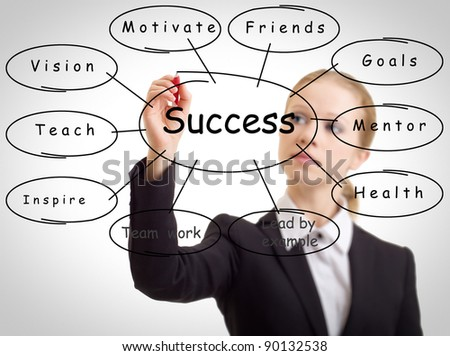 business woman and plan the concept of success