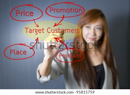 Business woman writing marketing 4p, Product, Place, Promotion, Price