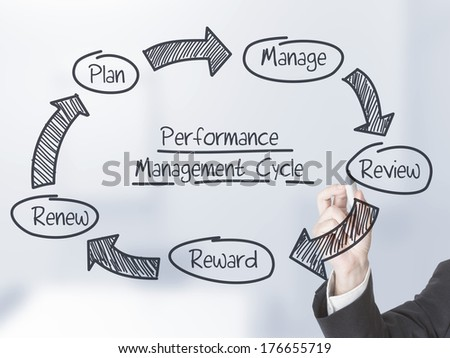 Businessman drawing performance management cycle on transparent screen - stock photo
