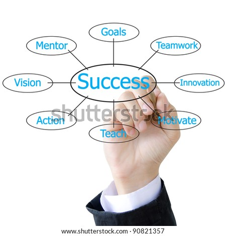 Businessman drawing plan success flow chart on whiteboard - stock photo
