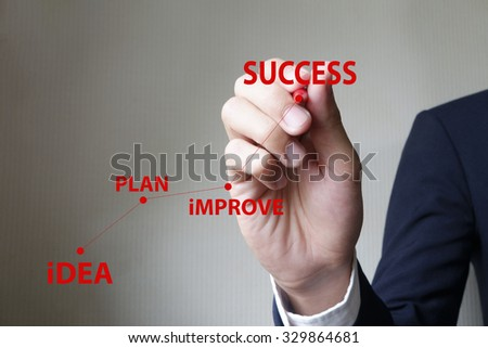businessman hand writing Idea plan improve success , business idea concept