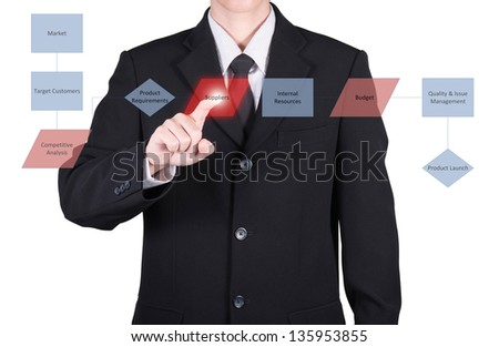 businessman press to marketing chart analysis on red button, isolated