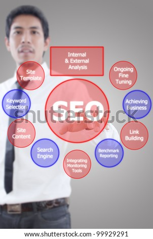 Businessman pushing SEO process on the whiteboard.
