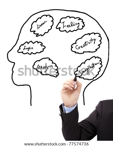 Businessman's hand draw brain concept diagram - stock photo
