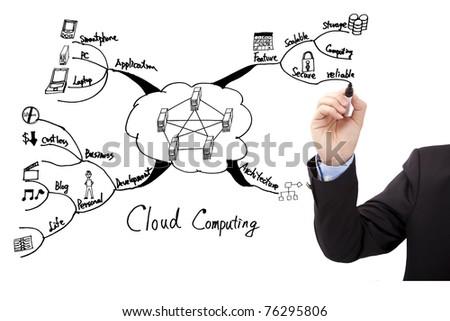 Businessman's hand draw cloud computing concept diagram - stock photo